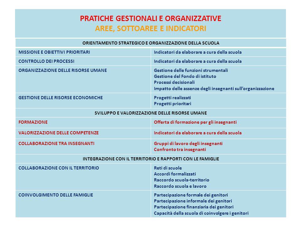 PRATICHE GESTIONALI E ORGANIZZATIVE AREE, SOTTOAREE E INDICATORI ORIENTAMENTO STRATEGICO E ORGANIZZAZIONE DELLA SCUOLA MISSIONE E OBIETTIVI PRIORITARI