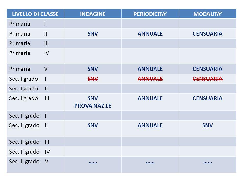LE INDAGINI INTERNAZIONALI Direttiva Ministeriale del 12/10/2012 n° 85 Priorità strategiche dell'INVALSI per gli anni scolastici 2012/2013, 2013/2014 e 2014/2015 Nel corso del triennio scolastico 2012/13 – 2014/15 l'INVALSI garantirà la partecipazione dell'Italia alle indagini internazionali OCSE-PISA, IEA-TIMSS, IEA- PIRLS e TALIS