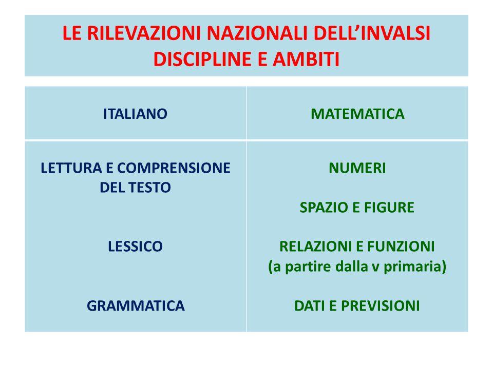 LE RILEVAZIONI NAZIONALI DELL'INVALSI PROCESSI (ASPETTI) ITALIANO INDIVIDUARE INFORMAZIONI Individuare informazioni date esplicitamente nel testo.