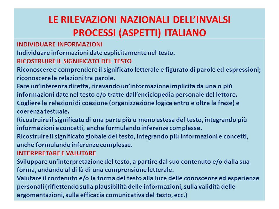 LE RILEVAZIONI NAZIONALI DELL'INVALSI PROCESSI (ASPETTI) ITALIANO INDIVIDUARE INFORMAZIONI Individuare informazioni date esplicitamente nel testo. RIC