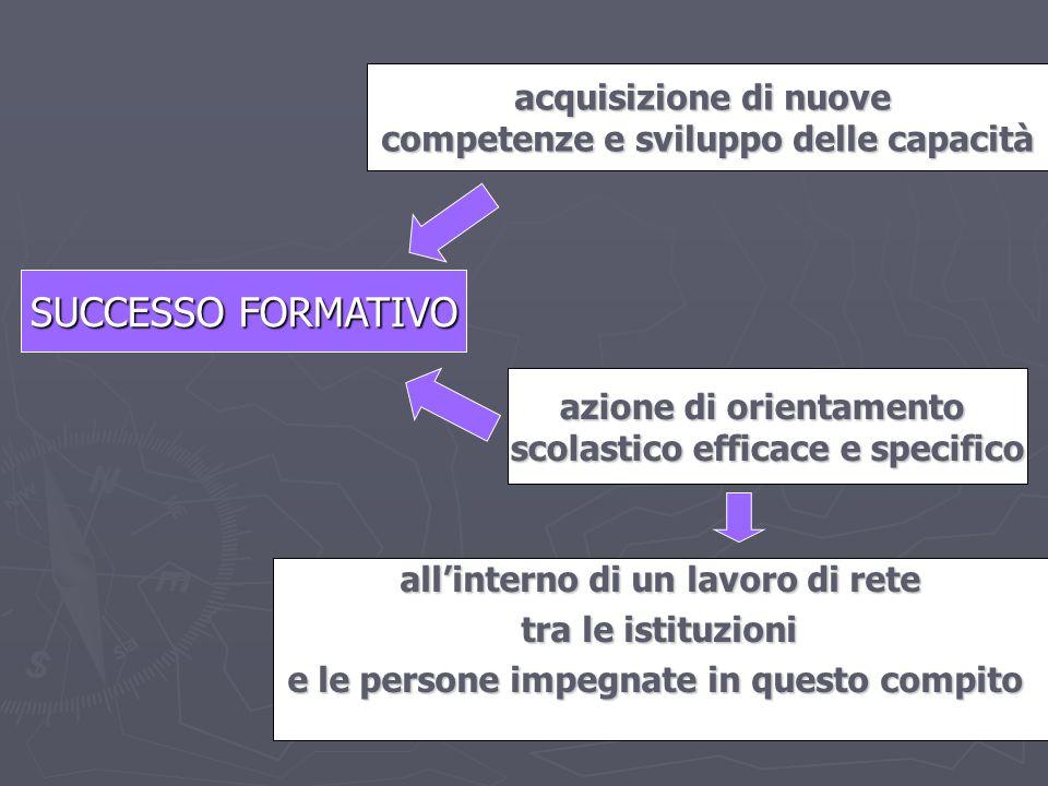 I.C. Fenoglio Bagnolo Piemonte ins. Depetris S. SUCCESSO FORMATIVO acquisizione di nuove competenze e sviluppo delle capacità azione di orientamento s