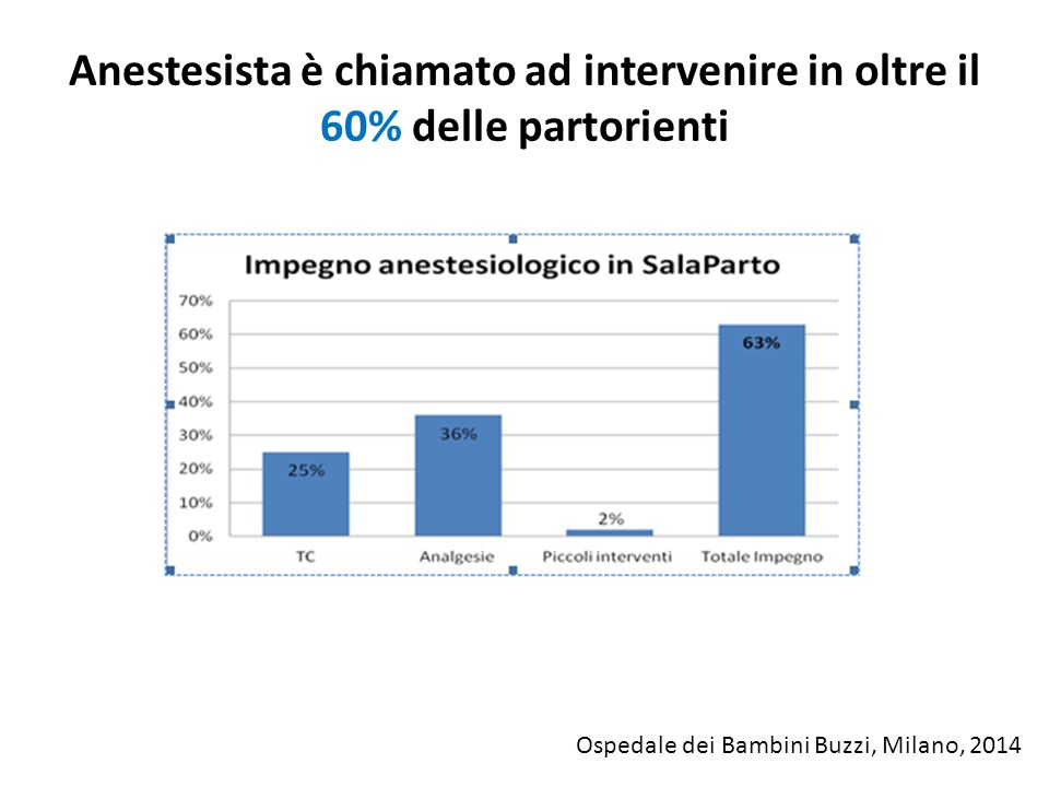 Anestesista è chiamato ad intervenire in oltre il 60% delle partorienti Ospedale dei Bambini Buzzi, Milano, 2014