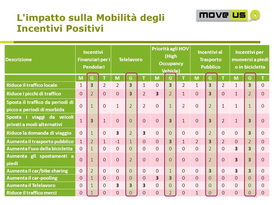13 L'impatto sulla Mobilità degli Incentivi Positivi Descrizione Incentivi Finanziari per i Pendolari Telelavoro Priorità agli HOV (High Occupancy Veh
