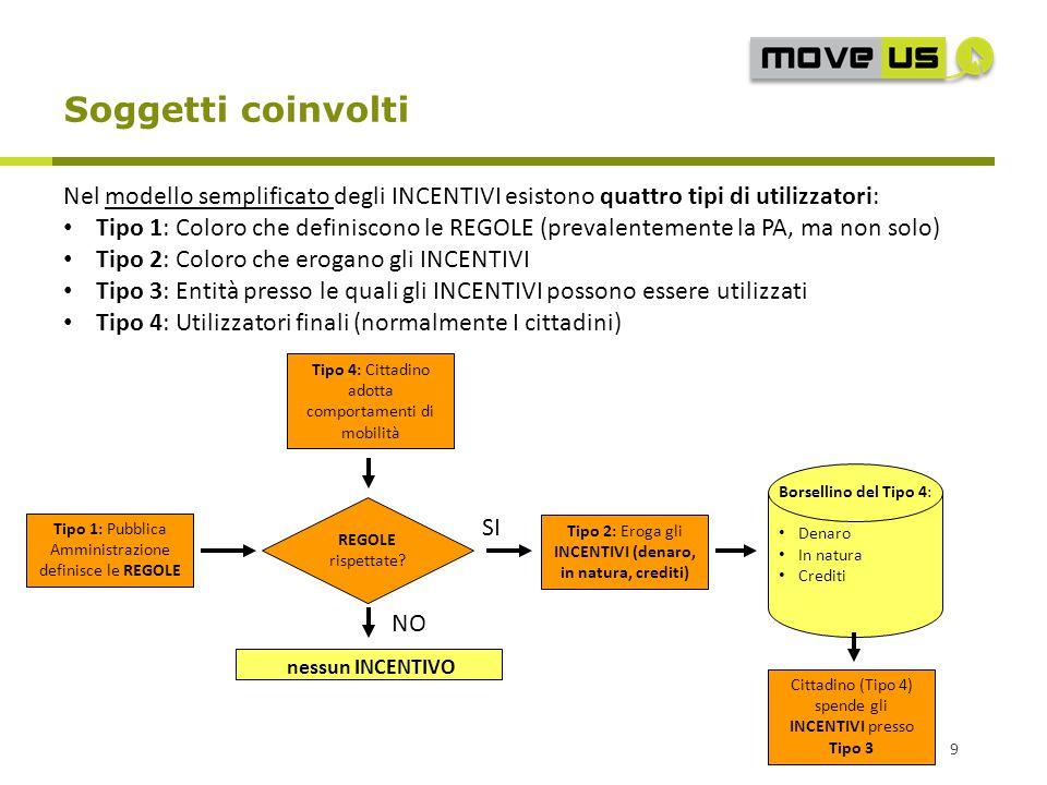 Soggetti coinvolti 9 Nel modello semplificato degli INCENTIVI esistono quattro tipi di utilizzatori: Tipo 1: Coloro che definiscono le REGOLE (prevale