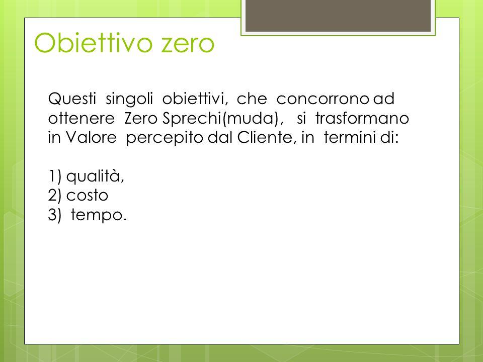 Questi singoli obiettivi, che concorrono ad ottenere Zero Sprechi(muda), si trasformano in Valore percepito dal Cliente, in termini di: 1)qualità, 2)c
