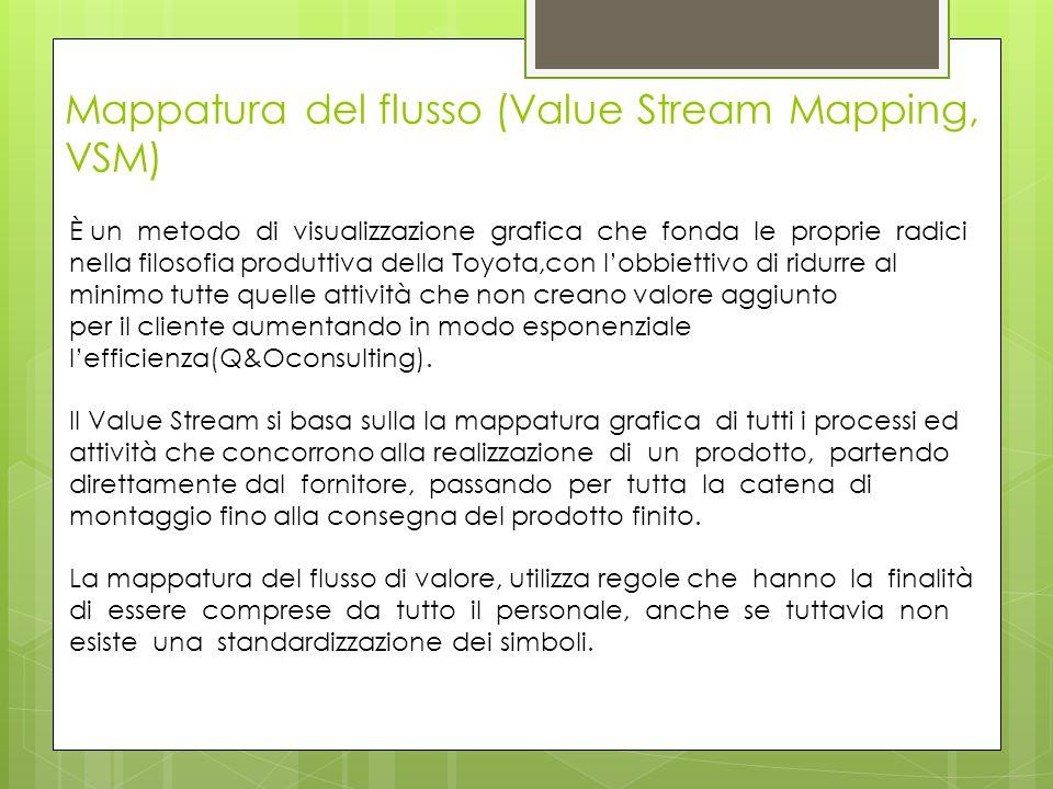 Mappatura del flusso (Value Stream Mapping, VSM) È un metodo di visualizzazione grafica che fonda le proprie radici nella filosofia produttiva della T