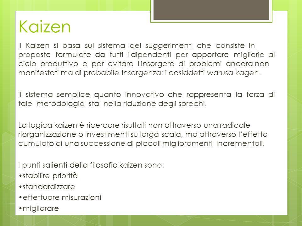 Kaizen Il Kaizen si basa sul sistema dei suggerimenti che consiste in proposte formulate da tutti i dipendenti per apportare migliorie al ciclo produt