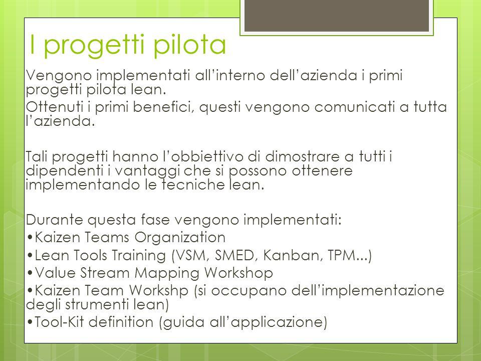 I progetti pilota Vengono implementati all'interno dell'azienda i primi progetti pilota lean. Ottenuti i primi benefici, questi vengono comunicati a t