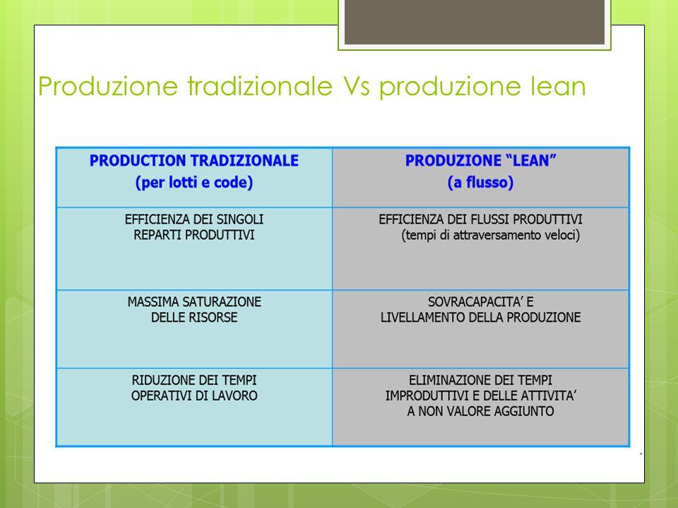 Produzione tradizionale Vs produzione lean