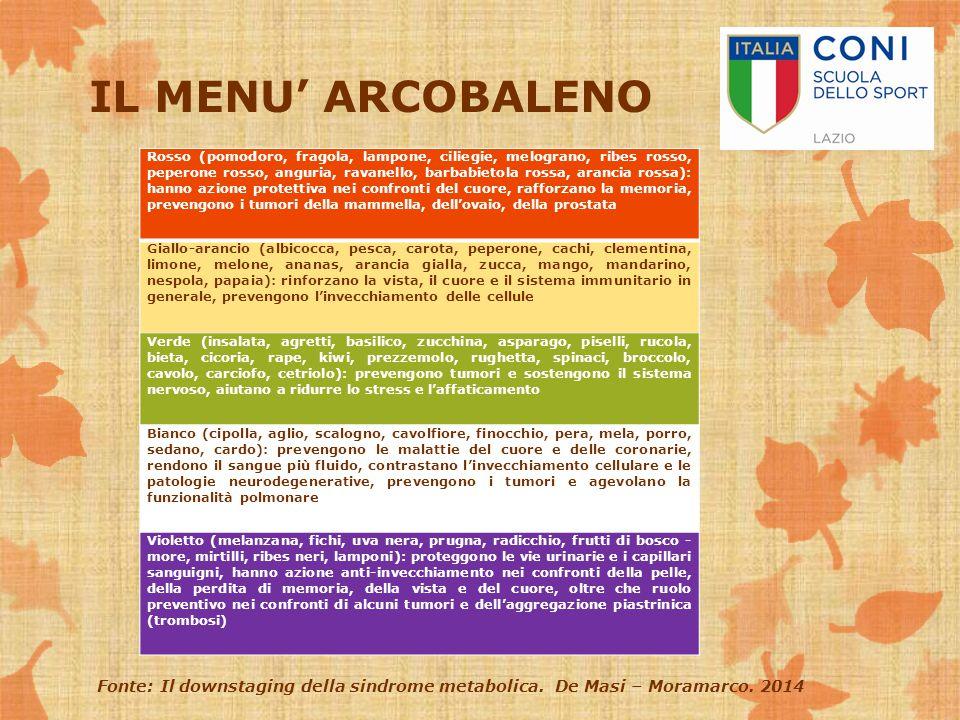 IL MENU' ARCOBALENO Rosso (pomodoro, fragola, lampone, ciliegie, melograno, ribes rosso, peperone rosso, anguria, ravanello, barbabietola rossa, aranc
