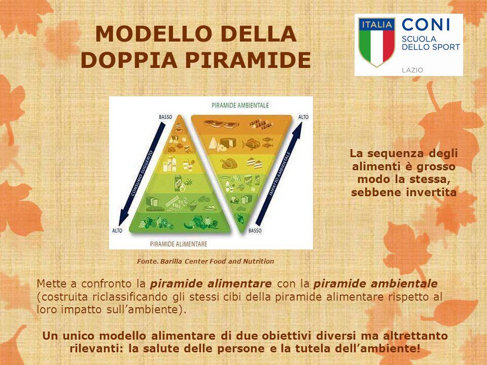 MODELLO DELLA DOPPIA PIRAMIDE Mette a confronto la piramide alimentare con la piramide ambientale (costruita riclassificando gli stessi cibi della pir