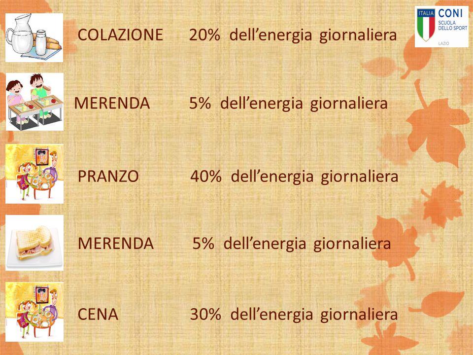 COLAZIONE 20% dell'energia giornaliera MERENDA 5% dell'energia giornaliera PRANZO 40% dell'energia giornaliera MERENDA 5% dell'energia giornaliera CEN