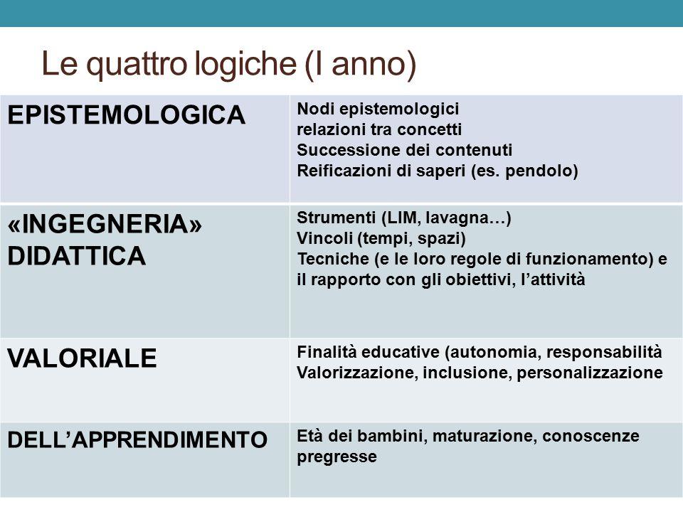 Le quattro logiche (I anno) EPISTEMOLOGICA Nodi epistemologici relazioni tra concetti Successione dei contenuti Reificazioni di saperi (es.
