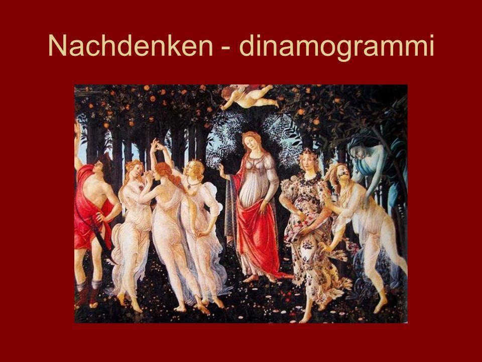 Nachdenken - dinamogrammi