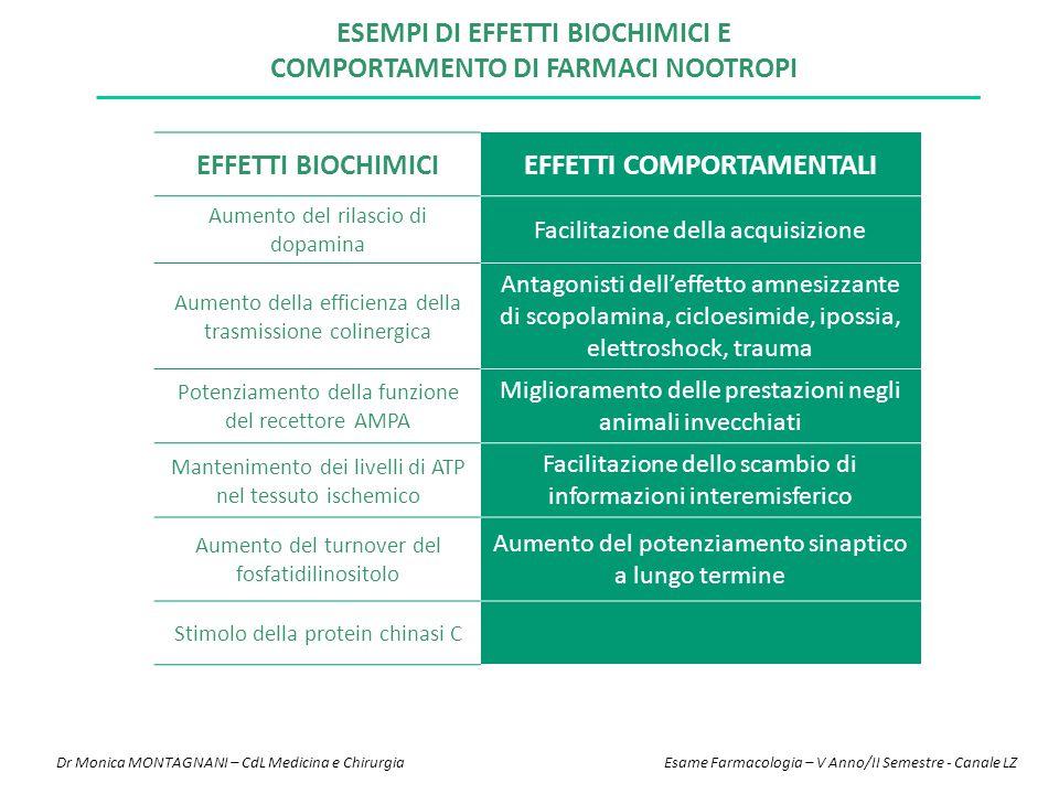 ESEMPI DI EFFETTI BIOCHIMICI E COMPORTAMENTO DI FARMACI NOOTROPI EFFETTI BIOCHIMICIEFFETTI COMPORTAMENTALI Aumento del rilascio di dopamina Facilitazi