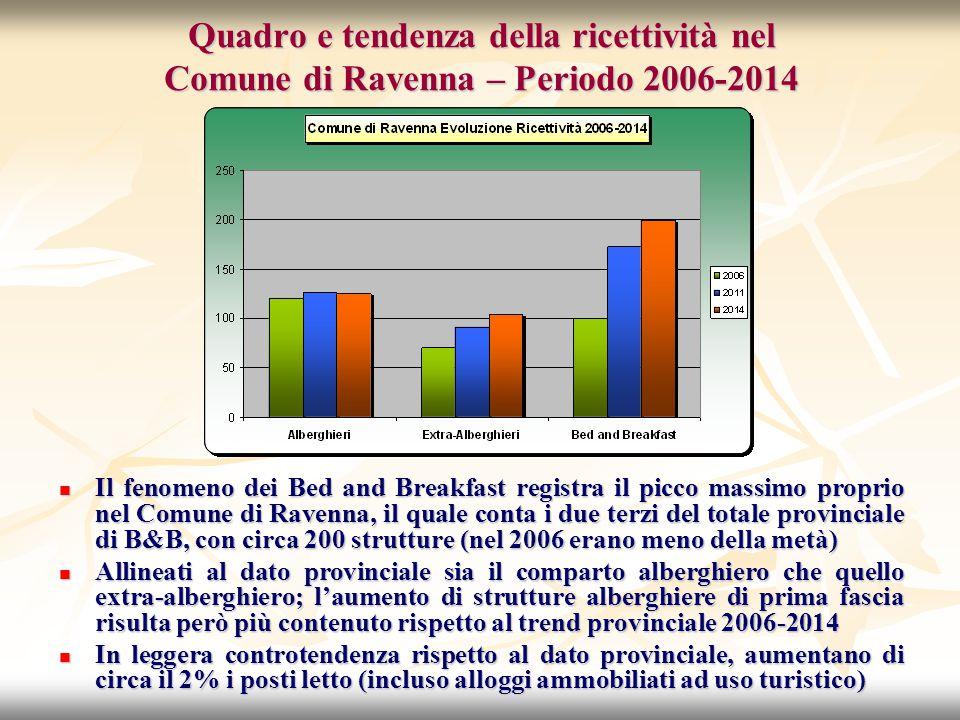 Quadro e tendenza della ricettività nel Comune di Ravenna – Periodo 2006-2014 Il fenomeno dei Bed and Breakfast registra il picco massimo proprio nel Comune di Ravenna, il quale conta i due terzi del totale provinciale di B&B, con circa 200 strutture (nel 2006 erano meno della metà) Il fenomeno dei Bed and Breakfast registra il picco massimo proprio nel Comune di Ravenna, il quale conta i due terzi del totale provinciale di B&B, con circa 200 strutture (nel 2006 erano meno della metà) Allineati al dato provinciale sia il comparto alberghiero che quello extra-alberghiero; l'aumento di strutture alberghiere di prima fascia risulta però più contenuto rispetto al trend provinciale 2006-2014 Allineati al dato provinciale sia il comparto alberghiero che quello extra-alberghiero; l'aumento di strutture alberghiere di prima fascia risulta però più contenuto rispetto al trend provinciale 2006-2014 In leggera controtendenza rispetto al dato provinciale, aumentano di circa il 2% i posti letto (incluso alloggi ammobiliati ad uso turistico) In leggera controtendenza rispetto al dato provinciale, aumentano di circa il 2% i posti letto (incluso alloggi ammobiliati ad uso turistico)