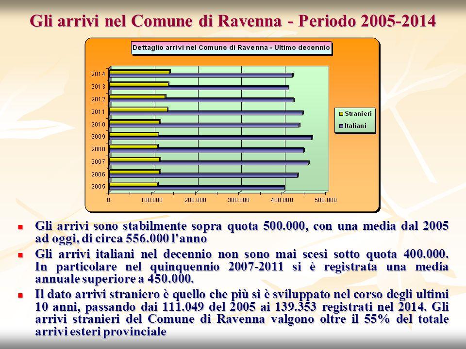 Gli arrivi nel Comune di Ravenna - Periodo 2005-2014 Gli arrivi sono stabilmente sopra quota 500.000, con una media dal 2005 ad oggi, di circa 556.000 l anno Gli arrivi sono stabilmente sopra quota 500.000, con una media dal 2005 ad oggi, di circa 556.000 l anno Gli arrivi italiani nel decennio non sono mai scesi sotto quota 400.000.