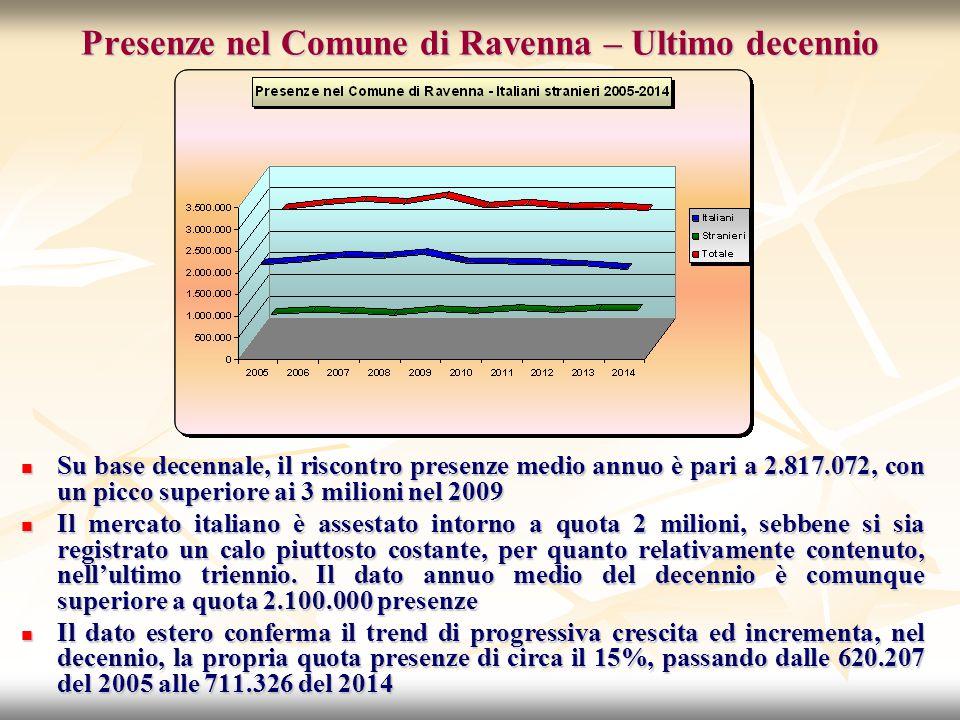 Presenze nel Comune di Ravenna – Ultimo decennio Su base decennale, il riscontro presenze medio annuo è pari a 2.817.072, con un picco superiore ai 3 milioni nel 2009 Su base decennale, il riscontro presenze medio annuo è pari a 2.817.072, con un picco superiore ai 3 milioni nel 2009 Il mercato italiano è assestato intorno a quota 2 milioni, sebbene si sia registrato un calo piuttosto costante, per quanto relativamente contenuto, nell'ultimo triennio.