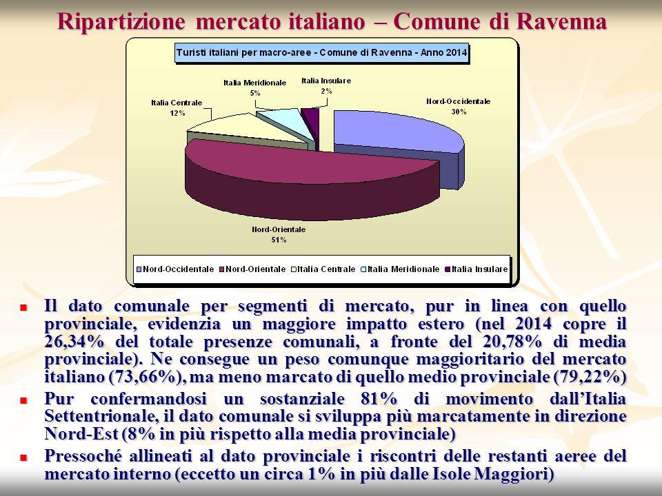 Ripartizione mercato italiano – Comune di Ravenna Il dato comunale per segmenti di mercato, pur in linea con quello provinciale, evidenzia un maggiore impatto estero (nel 2014 copre il 26,34% del totale presenze comunali, a fronte del 20,78% di media provinciale).
