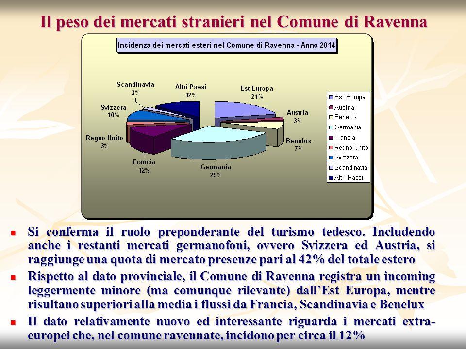 Il peso dei mercati stranieri nel Comune di Ravenna Si conferma il ruolo preponderante del turismo tedesco.