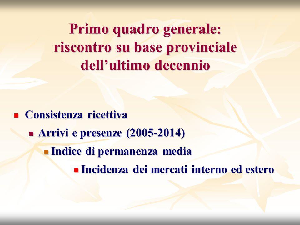 Primo quadro generale: riscontro su base provinciale dell'ultimo decennio Consistenza ricettiva Consistenza ricettiva Arrivi e presenze (2005-2014) Arrivi e presenze (2005-2014) Indice di permanenza media Indice di permanenza media Incidenza dei mercati interno ed estero Incidenza dei mercati interno ed estero
