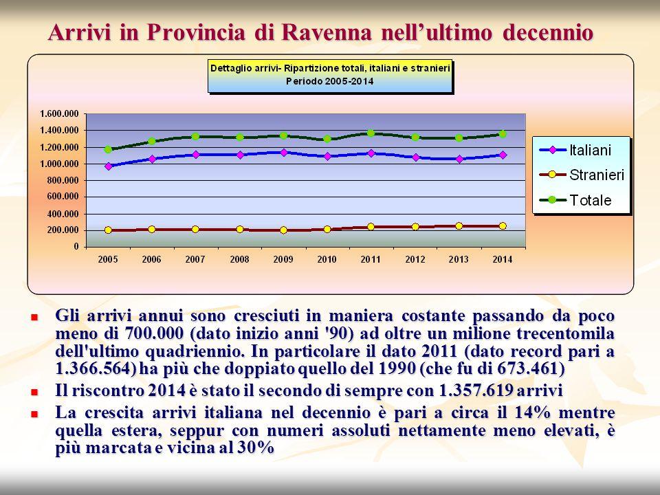 Arrivi in Provincia di Ravenna nell'ultimo decennio Gli arrivi annui sono cresciuti in maniera costante passando da poco meno di 700.000 (dato inizio anni 90) ad oltre un milione trecentomila dell ultimo quadriennio.
