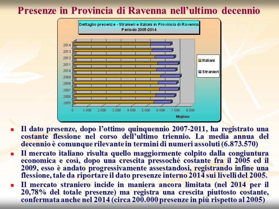 Presenze in Provincia di Ravenna nell'ultimo decennio Il dato presenze, dopo l'ottimo quinquennio 2007-2011, ha registrato una costante flessione nel corso dell'ultimo triennio.