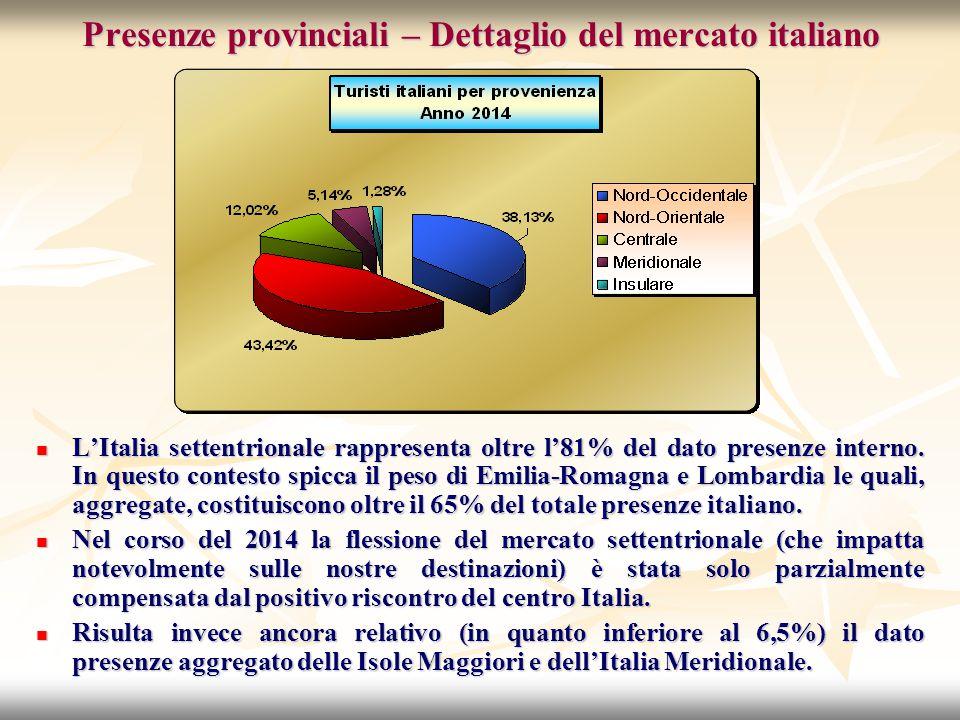 Presenze provinciali – Dettaglio del mercato italiano L'Italia settentrionale rappresenta oltre l'81% del dato presenze interno.