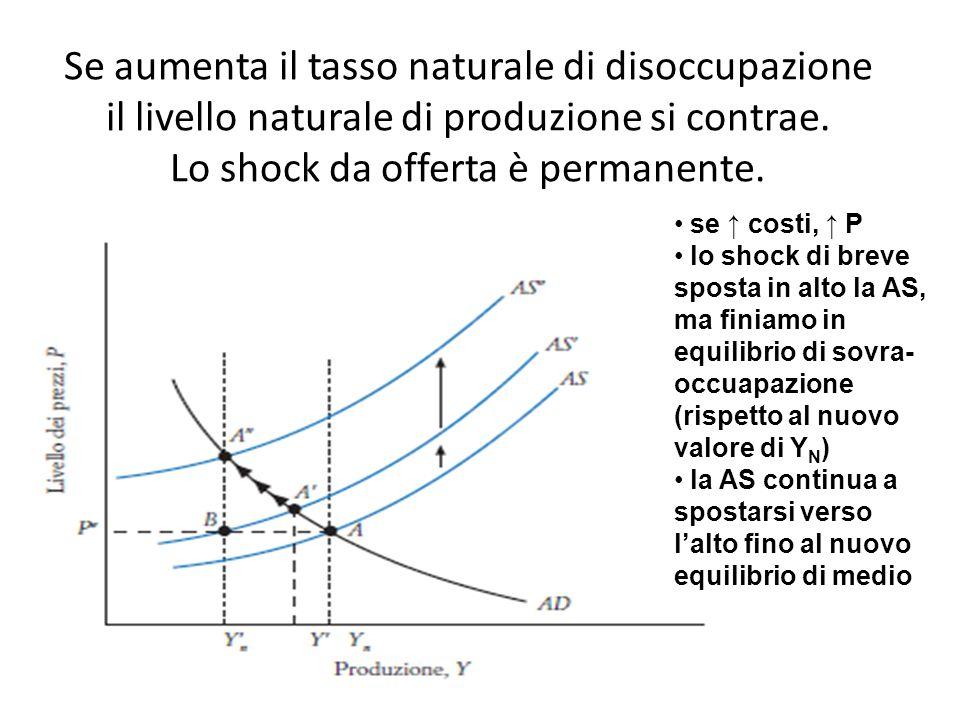 Se aumenta il tasso naturale di disoccupazione il livello naturale di produzione si contrae. Lo shock da offerta è permanente. se ↑ costi, ↑ P lo shoc