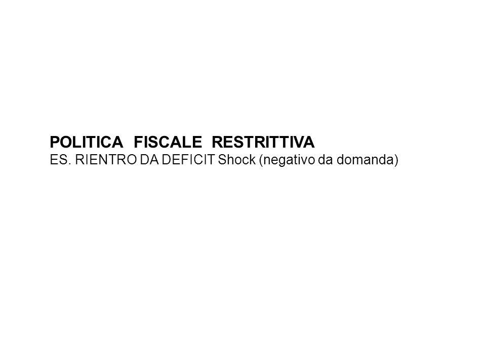 POLITICA FISCALE RESTRITTIVA ES. RIENTRO DA DEFICIT Shock (negativo da domanda)