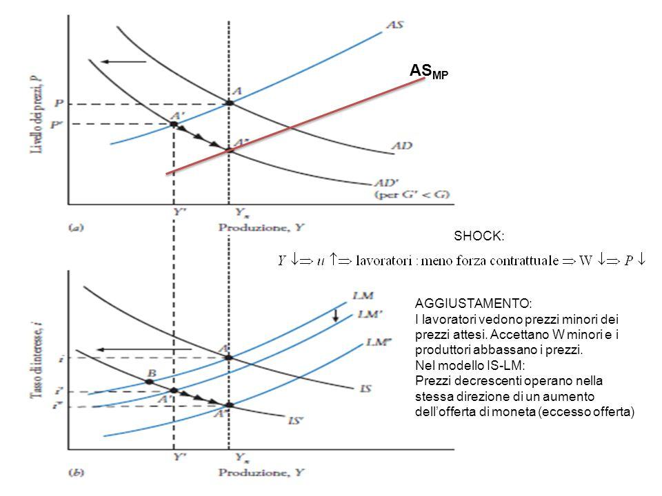 La politica fiscale non è neutrale nel medio periodo: Cambia la composizione della domanda aggregata Y=C+I+G Spriv.=deficit pubblico + I Rientro da deficit e situazioni di eccessivo debito pubblico stimolano gli investimenti privati (es.