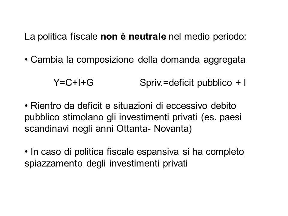 La politica fiscale non è neutrale nel medio periodo: Cambia la composizione della domanda aggregata Y=C+I+G Spriv.=deficit pubblico + I Rientro da de
