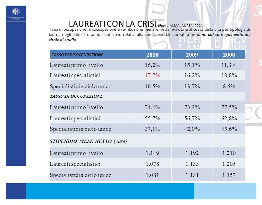 LAUREATI CON LA CRISI (Fonte:ALMALAUREA, 2011 ) Tassi di occupazione, disoccupazione e retribuzione mensile netta rivalutata al costo della vita per t