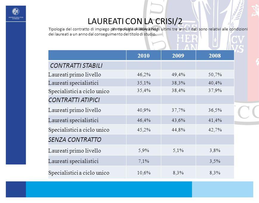 LAUREATI CON LA CRISI/2 (Fonte:ALMALAUREA, 2011 ) Tipologia del contratto di impiego per tipologia di laurea negli ultimi tre anni. I dati sono relati