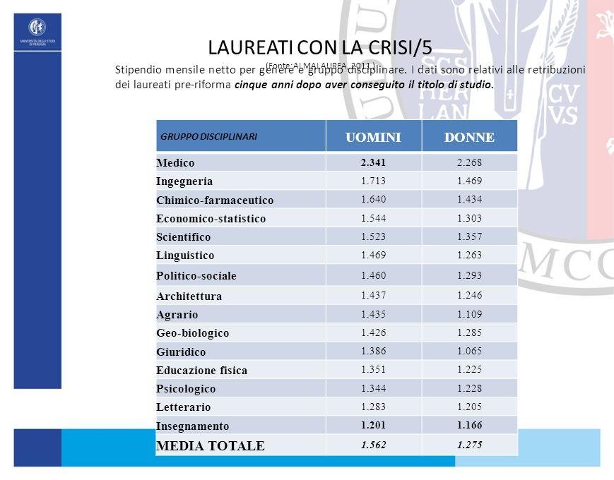 LAUREATI CON LA CRISI/5 (Fonte:ALMALAUREA, 2011 ) Stipendio mensile netto per genere e gruppo disciplinare. I dati sono relativi alle retribuzioni dei