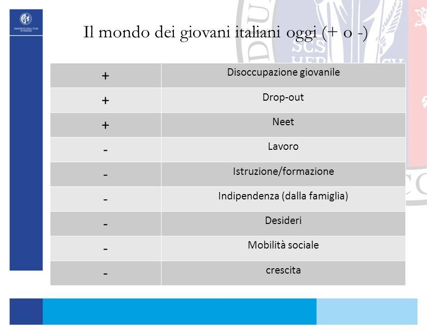 Il mondo dei giovani italiani oggi (+ o -) + Disoccupazione giovanile + Drop-out + Neet - Lavoro - Istruzione/formazione - Indipendenza (dalla famigli