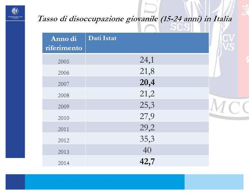 Tasso di disoccupazione giovanile (15-24 anni) in Italia Anno di riferimento Dati Istat 2005 24,1 2006 21,8 2007 20,4 2008 21,2 2009 25,3 2010 27,9 20