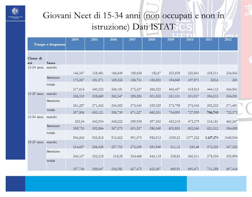 Giovani Neet di 15-34 anni (non occupati e non in istruzione) Dati ISTAT Tempo e frequenza 200420052006200720082009201020112012 Classe di etàSesso 15-