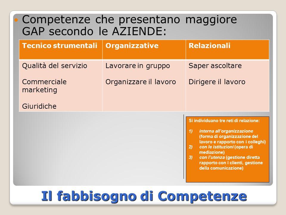 Il fabbisogno di Competenze Competenze che presentano maggiore GAP secondo le AZIENDE: Tecnico strumentaliOrganizzativeRelazionali Qualità del servizi