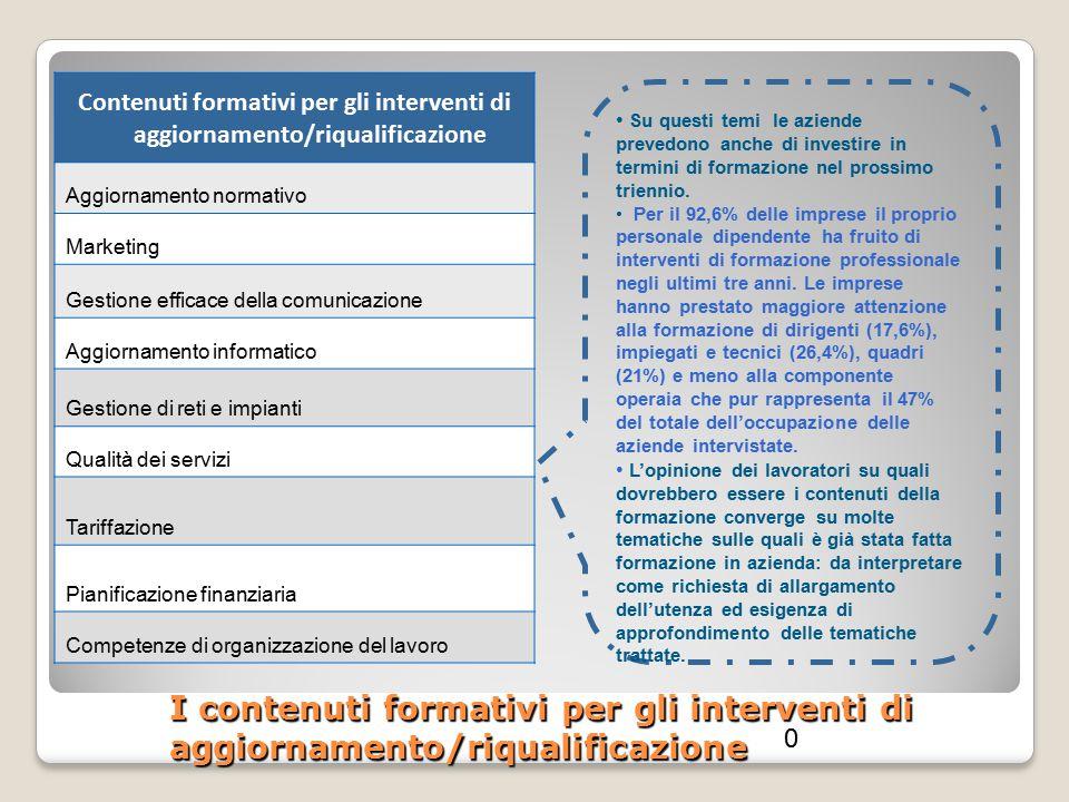 I contenuti formativi per gli interventi di aggiornamento/riqualificazione Contenuti formativi per gli interventi di aggiornamento/riqualificazione Ag