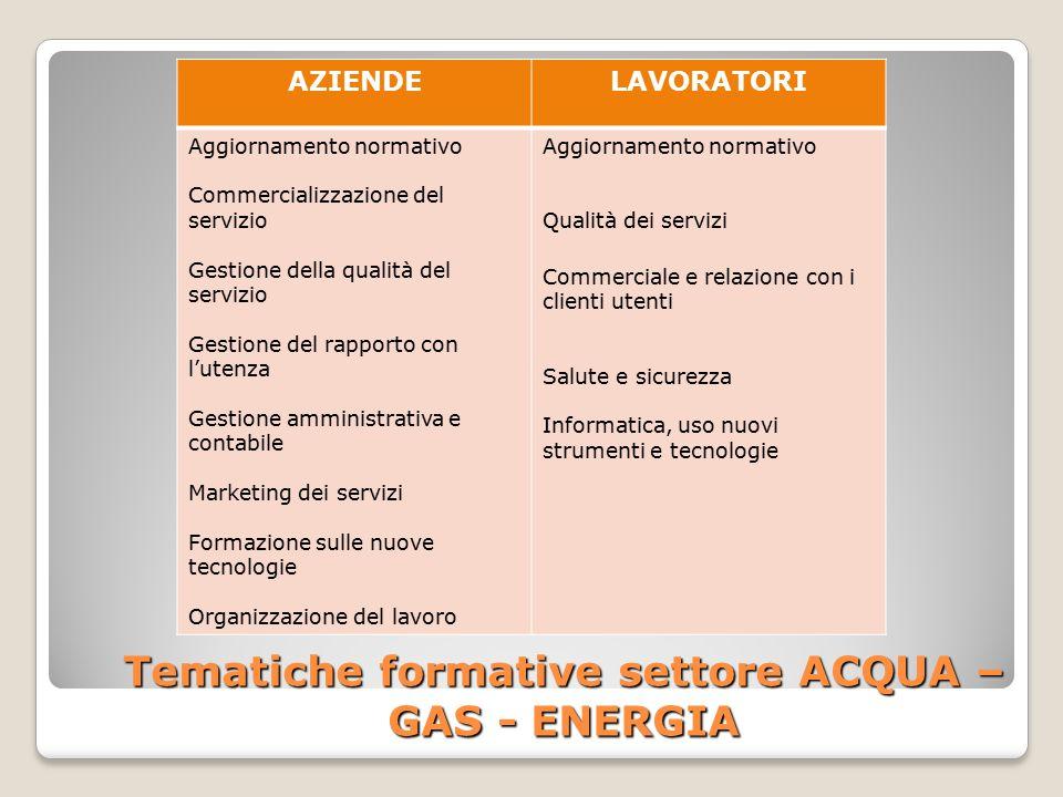 Tematiche formative settore ACQUA – GAS - ENERGIA AZIENDELAVORATORI Aggiornamento normativo Commercializzazione del servizio Gestione della qualità de