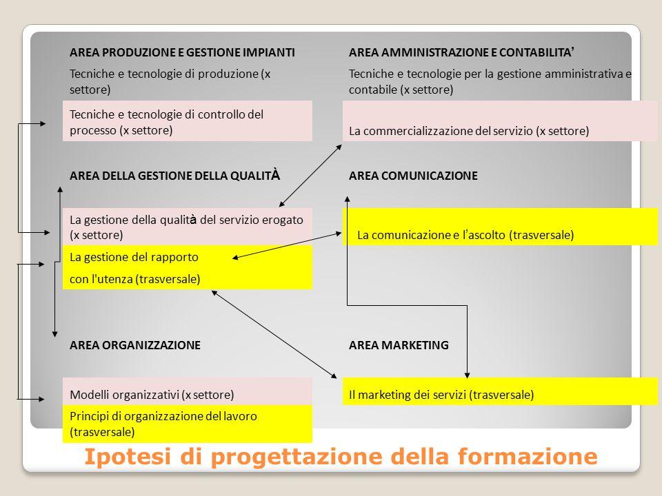 Ipotesi di progettazione della formazione AREA PRODUZIONE E GESTIONE IMPIANTIAREA AMMINISTRAZIONE E CONTABILITA ' Tecniche e tecnologie di produzione