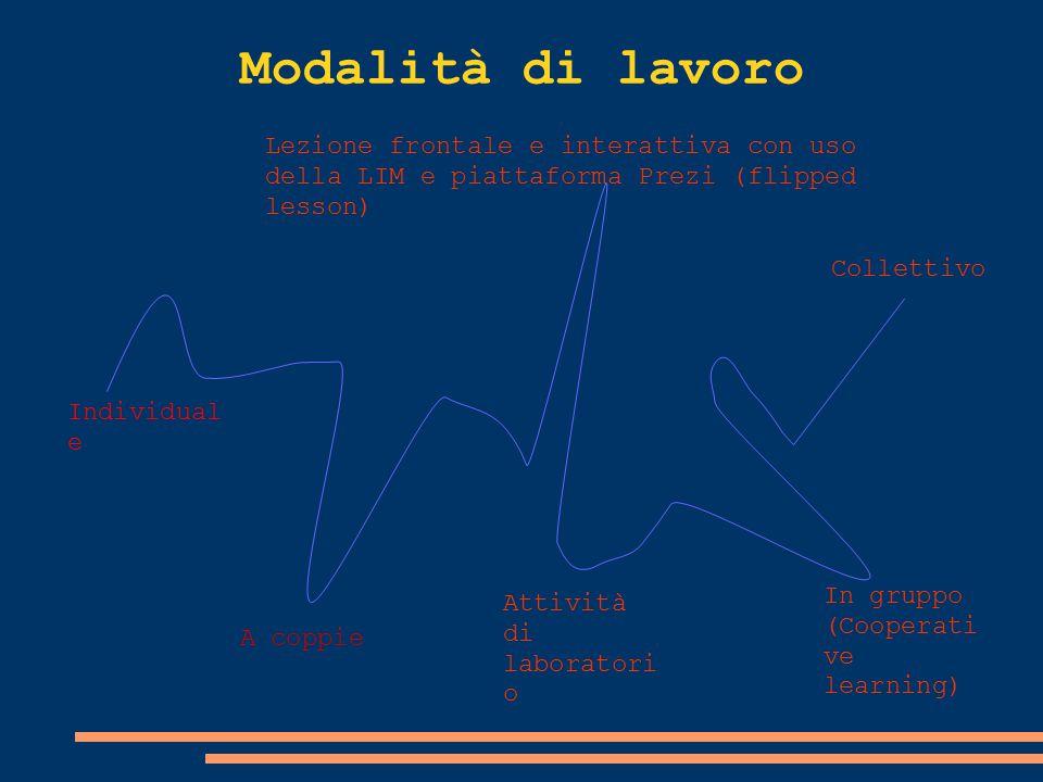Modalità di lavoro Individual e A coppie Lezione frontale e interattiva con uso della LIM e piattaforma Prezi (flipped lesson) In gruppo (Cooperati ve