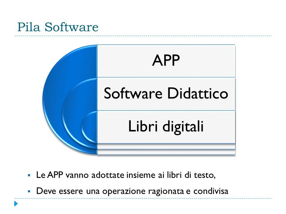 Pila Software APP Software Didattico Libri digitali  Le APP vanno adottate insieme ai libri di testo,  Deve essere una operazione ragionata e condivisa