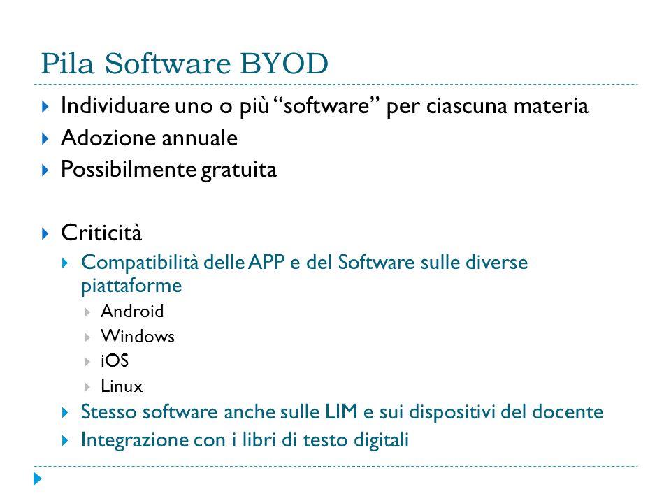 """Pila Software BYOD  Individuare uno o più """"software"""" per ciascuna materia  Adozione annuale  Possibilmente gratuita  Criticità  Compatibilità del"""