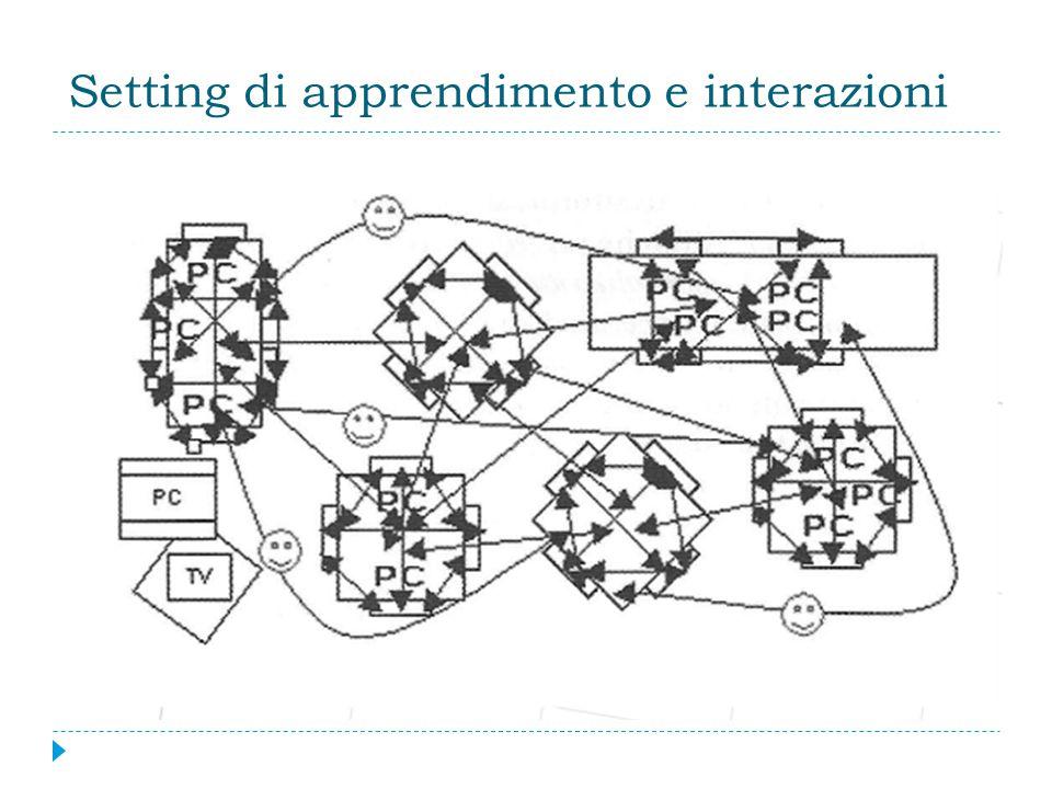 Setting di apprendimento e interazioni