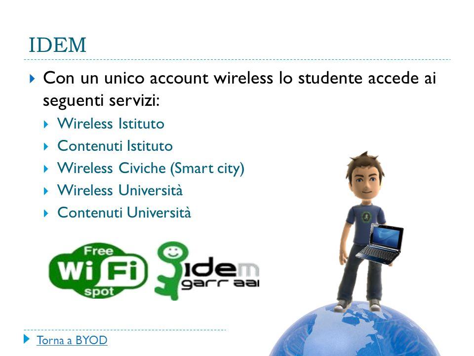 IDEM  Con un unico account wireless lo studente accede ai seguenti servizi:  Wireless Istituto  Contenuti Istituto  Wireless Civiche (Smart city)