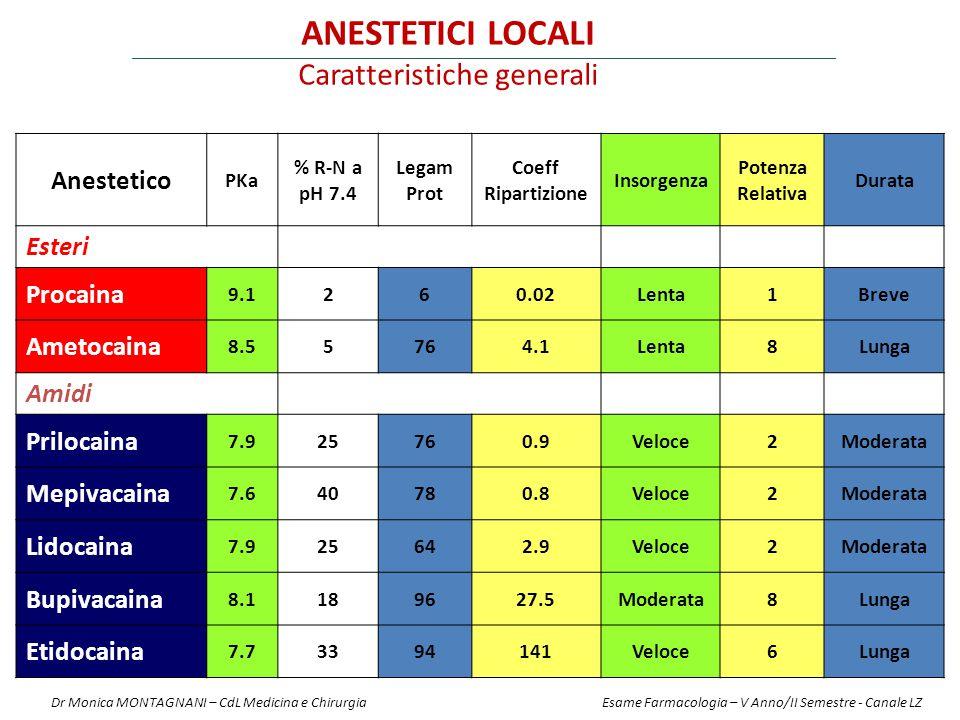 Anestetico PKa % R-N a pH 7.4 Legam Prot Coeff Ripartizione Insorgenza Potenza Relativa Durata Esteri Procaina 9.1260.02Lenta1Breve Ametocaina 8.55764