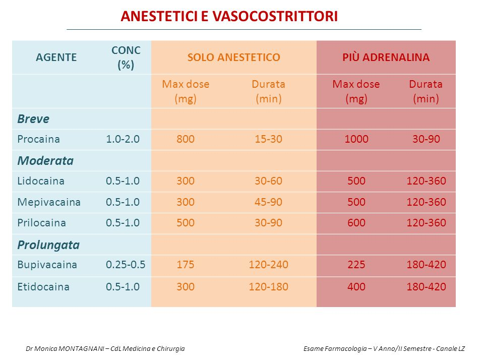 AGENTE CONC (%) SOLO ANESTETICOPIÙ ADRENALINA Max dose (mg) Durata (min) Max dose (mg) Durata (min) Breve Procaina1.0-2.080015-30100030-90 Moderata Li