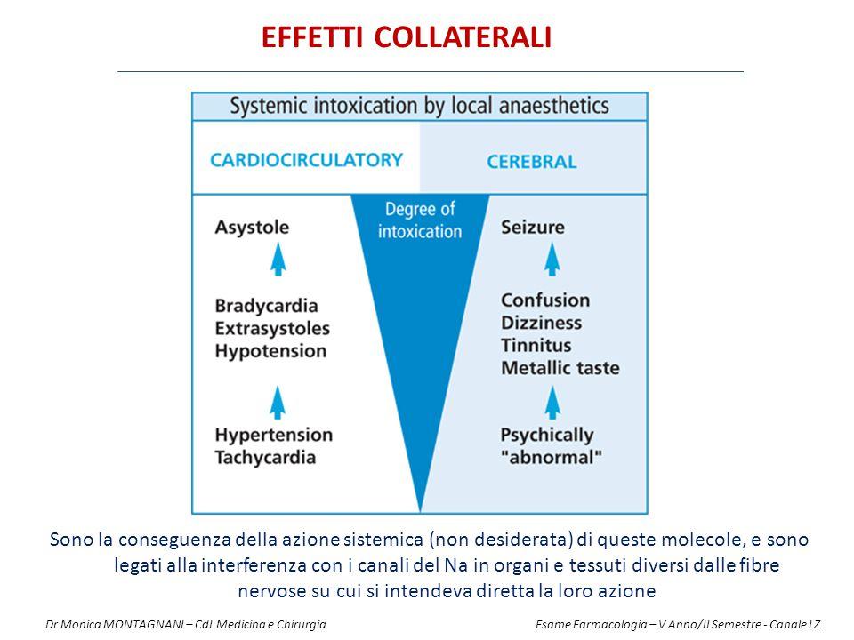 EFFETTI COLLATERALI Sono la conseguenza della azione sistemica (non desiderata) di queste molecole, e sono legati alla interferenza con i canali del N